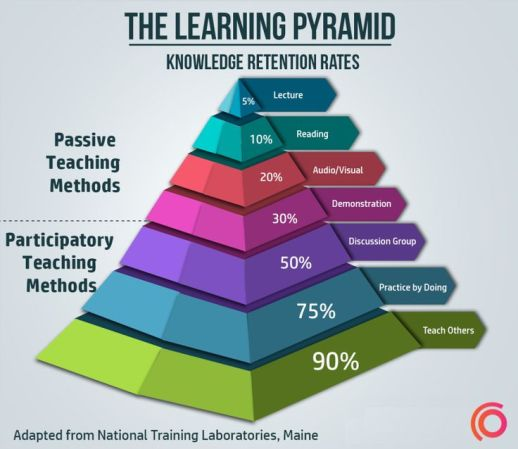 f7c04844df5d4f593b1cdc5d771c725d--learning-pyramid-educational-leadership